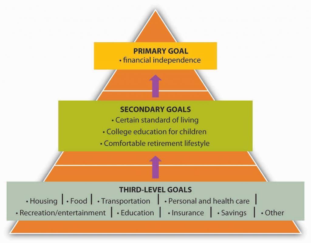 Three-Level Goals/Plans (Primary Goals, Secondary Goals, Third-Level Goals)