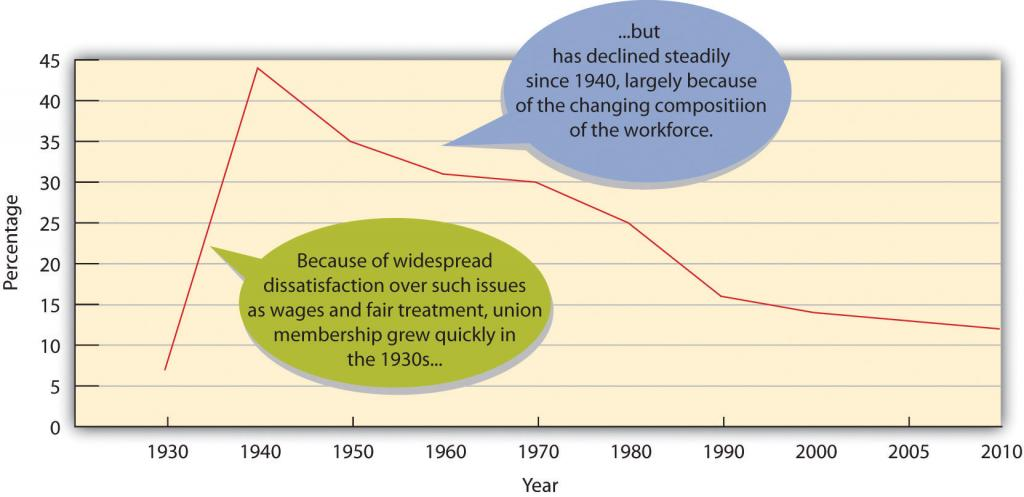 Labor Union Density, 1930-2010: Because of widespread dissatisfaction over such issues as wages and fair treatment, union membership grew quickly in the 1930s...but has declined steadily since 1940, largely because of the changing composition of the workforce.