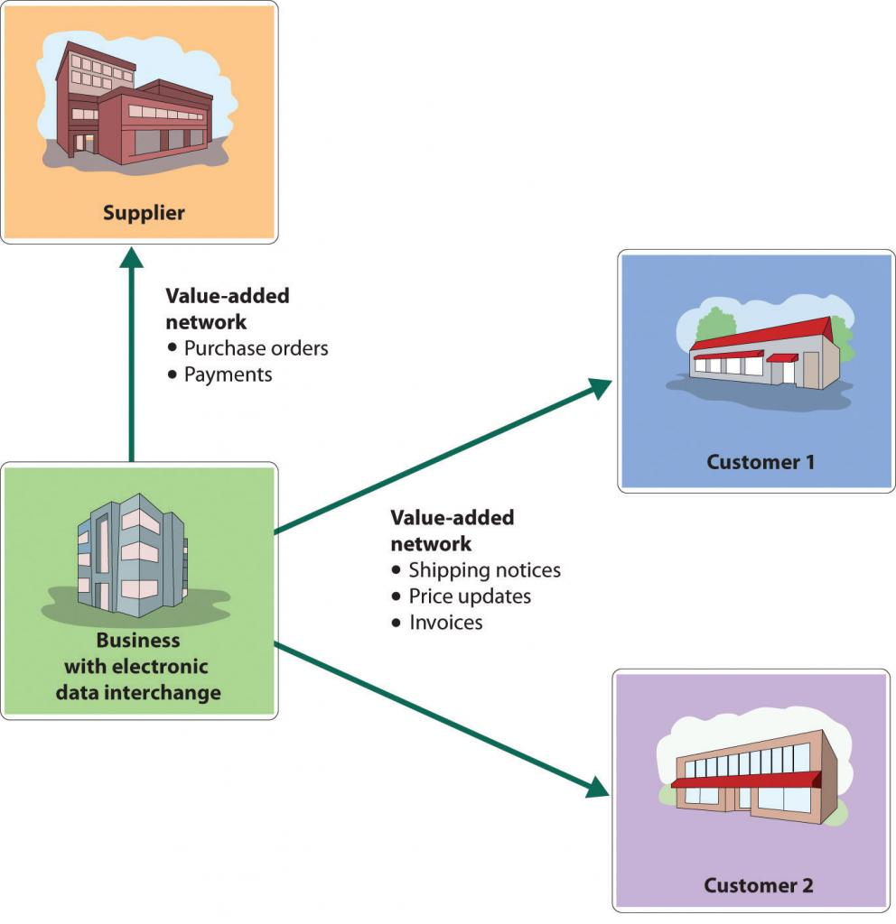 Electronic Data Interchange System and Value-Added Networks