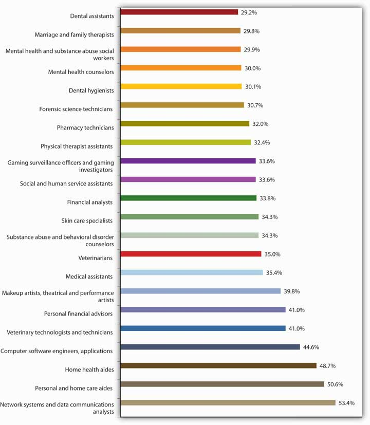 Top 25 Fastest-Growing Jobs, 2006-2016 (from lowest to highest): dental assistants, marriage and family therapists, mental health and substance abuse social workers, mental health counselors, dental hygienists, forensic science technicians, pharmacy technicians, physical therapist assistants, gaming surveillance officers and gaming investigators, social and human service assistants, financial analysts, skin care specialists, substance abuse and behavioral disorder counselors, veterinarians, medical assistants, makeup artists, theatrical and performance artists, personal financial advisors, veterinary technologists and technicians, computer software engineers, applications, home health aides, personal and home care aides, network systems and data communications analysts