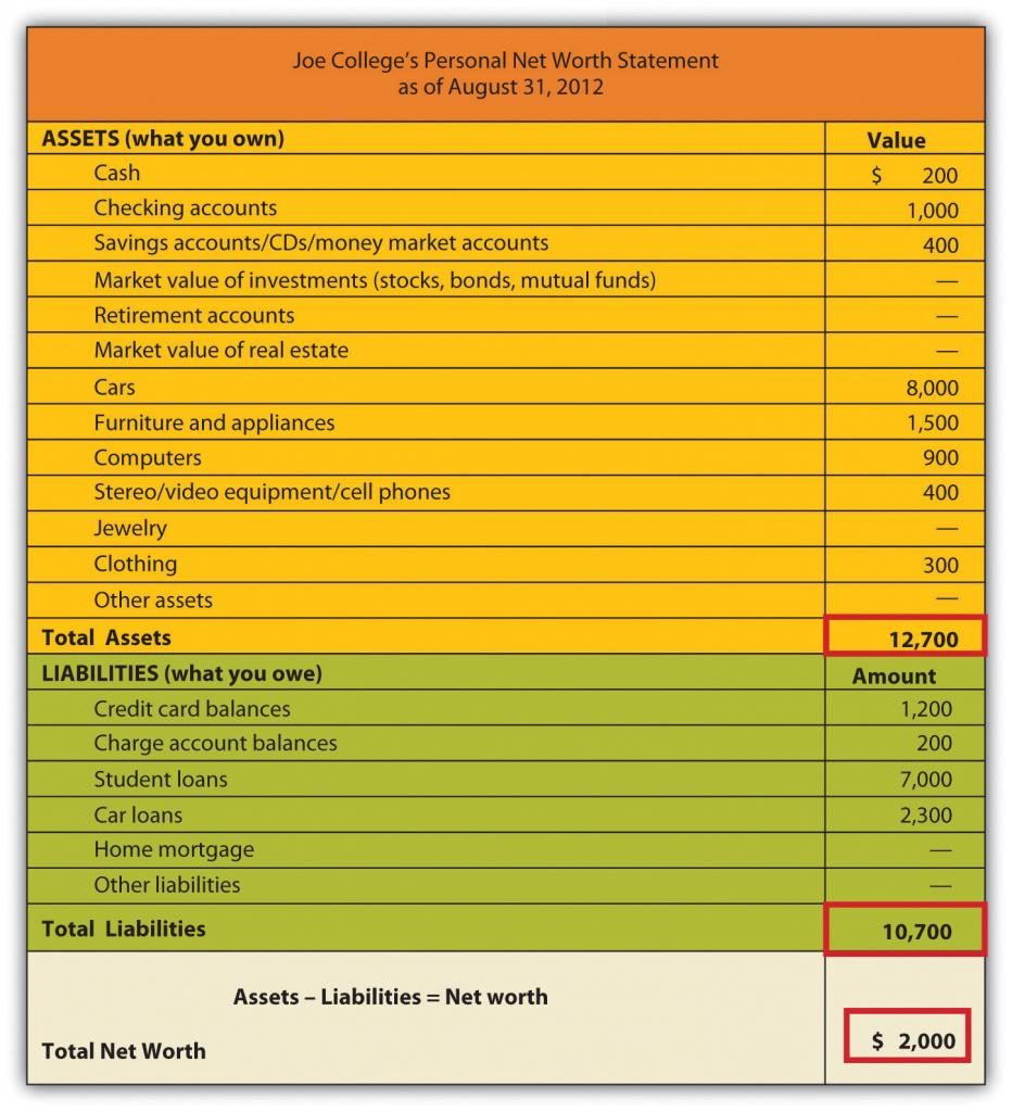 Net Worth Statement of Joe College's Personal Net Worth Statement as of August 31, 2012