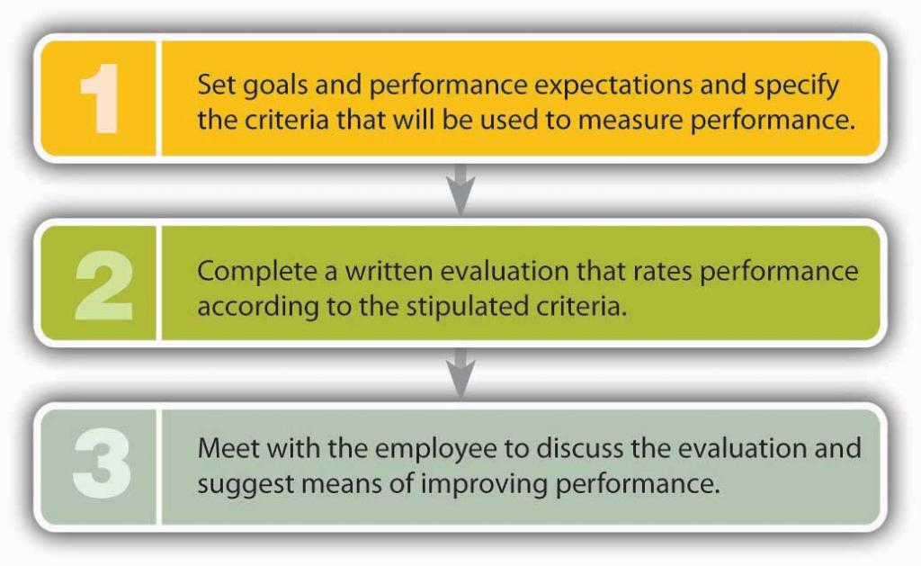 How to Do a Performance Appraisal: 1) Set goals and performance expectations and specify the criteria that will be used to measure performance; 2) Coplete a written evaluation that rates performance according to the stipulated criteria; 3) Meet with the employee to discuss the evaluation and suggest means of improving performance