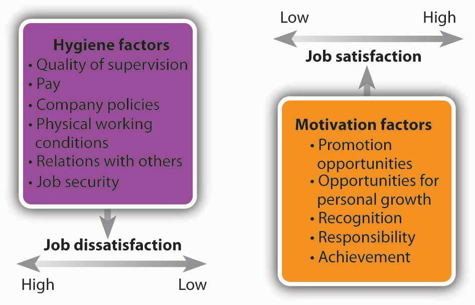 Herzberg's Two-Factor Theory: Hygiene factors (Quality of supervision, pay, company policies, physical working conditions, relations with others, job security), Motivation factors (Promotion opportunities, opportunities for personal growth, recognition, responsibility, achievement)