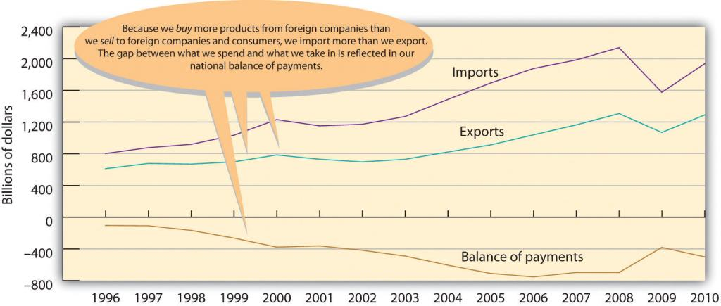 U.S. Imports, Exports, and Balance of Payments, 1994-2010