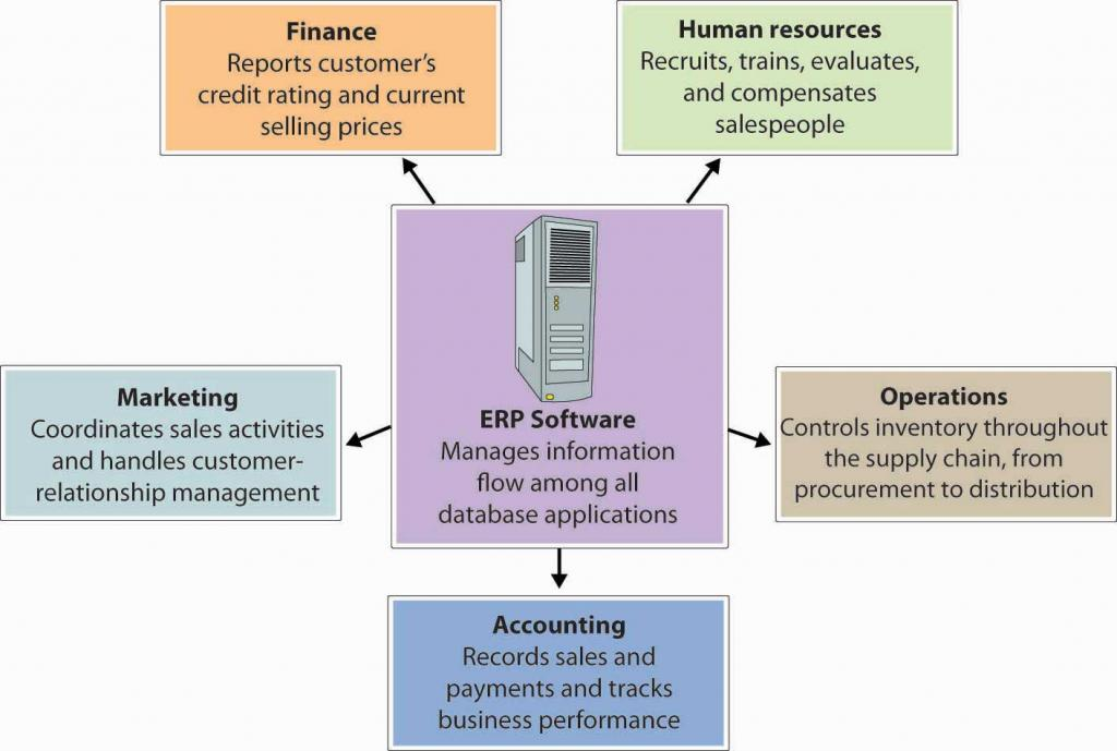 The ERP System: manages information flow among all database applications. Finance: reports customer's credit rating and current selling prices; Human resources: recruits, trains, evaluates, and compensates salespeople; Marketing: coordinates sales activities and handles customer-relationship management; Operations: controls inventory throughout the supply chain, from procurement to distribution; Accounting: records sales and payments and tracks business performance.