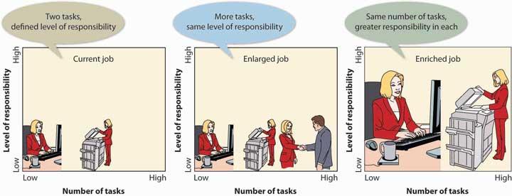 Job Enlargement versus Job Enrichment