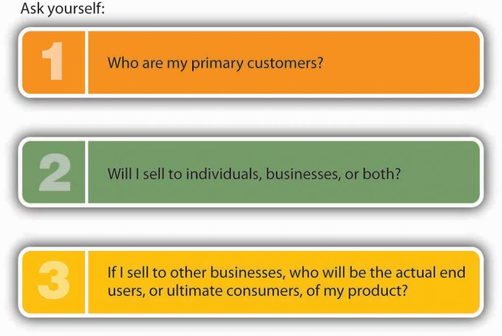 When to Develop and Market a New Product. Ask yourself: 1) Who are my primary customers? 2) Will I sell to individuals, businesses, or both? 3) If I sell to other businesses, who will be the actual end users, or ultimate consumers, of my product?