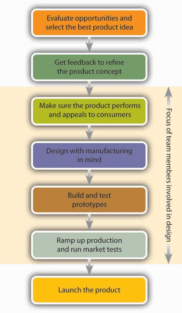 The Product Development Process: Evaluate opportunities and select the best product idea, Get feedback to refine the product concept, Make sure the product performs and appeals to consumers, Design with manufacturing in mind, Build and test prototypes, Ramp up production and run market tests, Launch the product