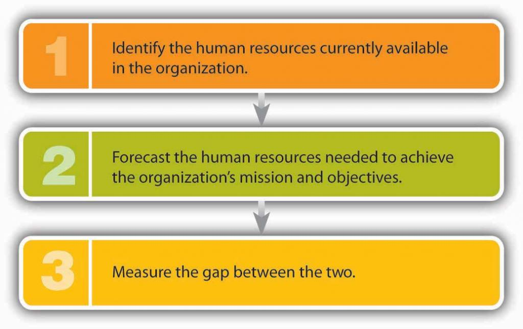 How to Forecast Hiring (and Firing) Needs: 1) Identify the human resources currently available in the organization; 2) Forecast the human resources needed to achieve the organization's mission and objectives; 3) Measure the gap between the two.