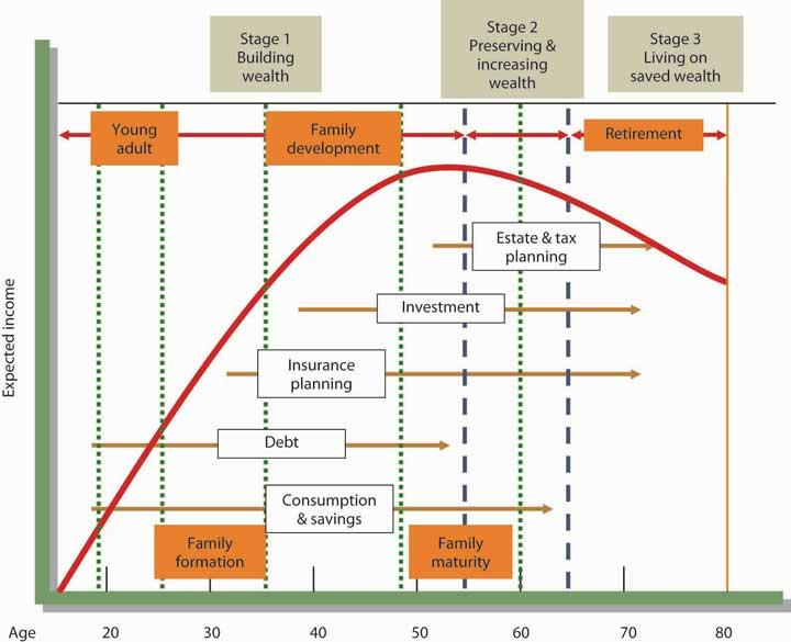 Financial Life Cycle