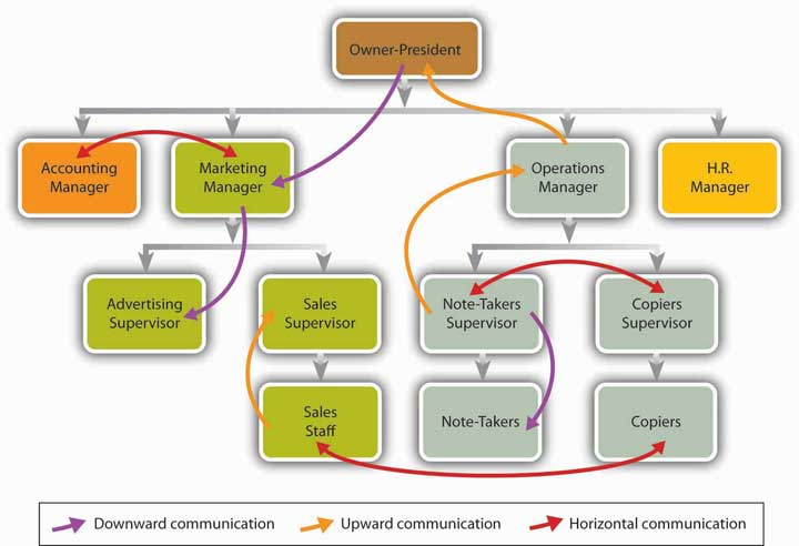 Formal Communication Flows from the owner-president to managers to supervisors to staff style=