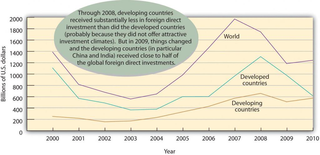 Where FDI Goes (Through 2008 developing countries received substantially less in foreign direct investment than did the developed countries (probably because they did not offer attractive investment climates). But in 2009, things changed and the developing countries (in particular China and India) received close to half of the global foreign direct investments.)